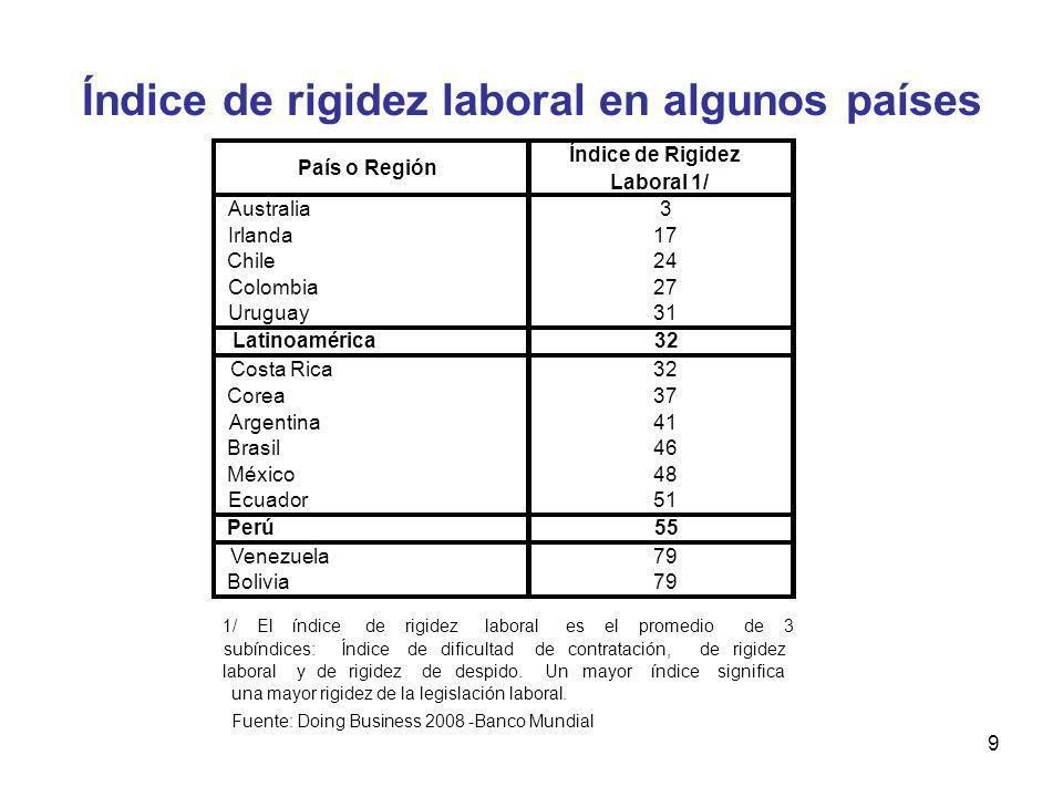 Índice de rigidez laboral en algunos países