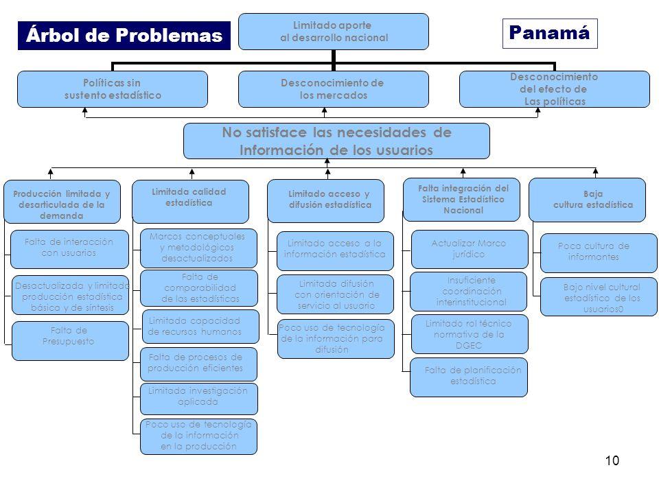 Panamá No satisface las necesidades de Información de los usuarios