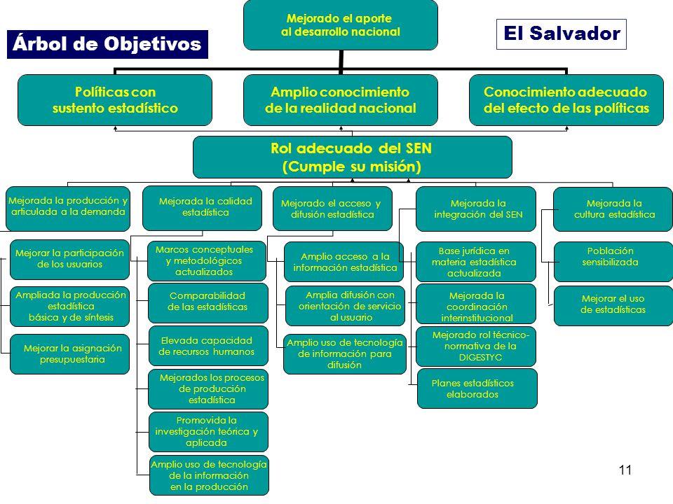 El Salvador Árbol de Objetivos Rol adecuado del SEN (Cumple su misión)