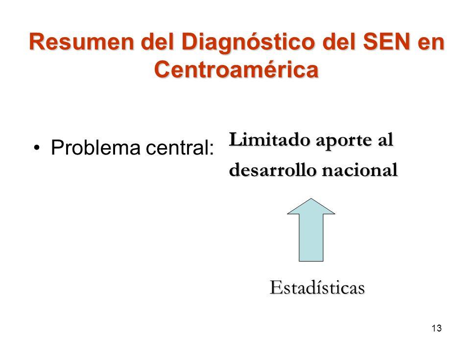 Resumen del Diagnóstico del SEN en Centroamérica