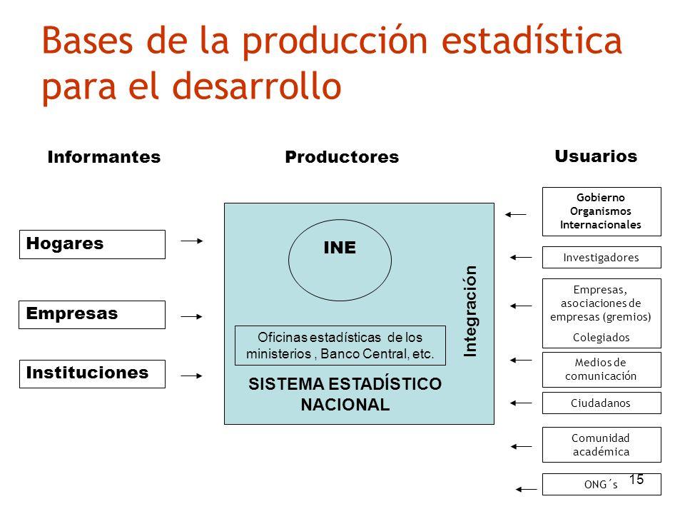 Bases de la producción estadística para el desarrollo
