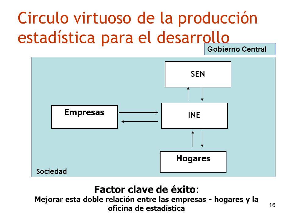 Circulo virtuoso de la producción estadística para el desarrollo