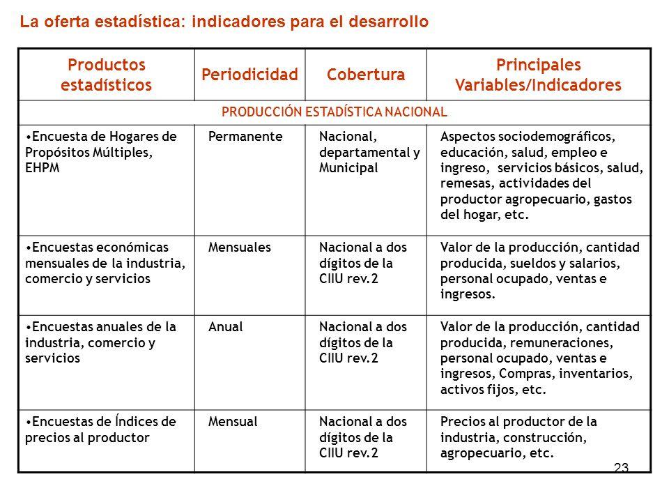 La oferta estadística: indicadores para el desarrollo