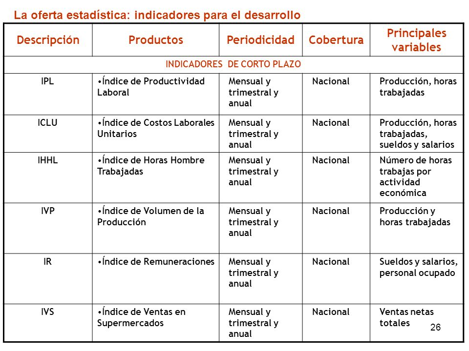Principales variables INDICADORES DE CORTO PLAZO