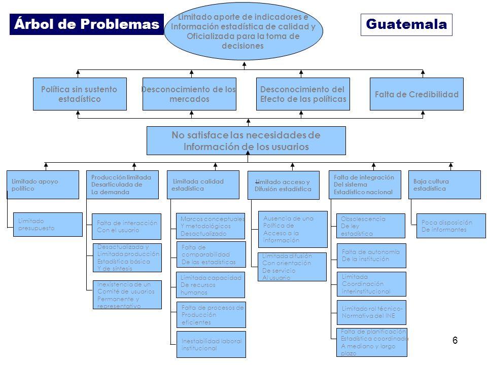 Árbol de Problemas Guatemala No satisface las necesidades de
