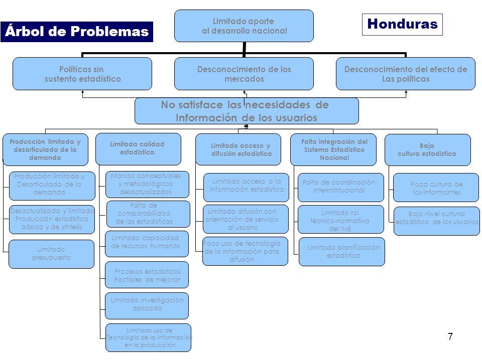 Honduras Árbol de Problemas No satisface las necesidades de