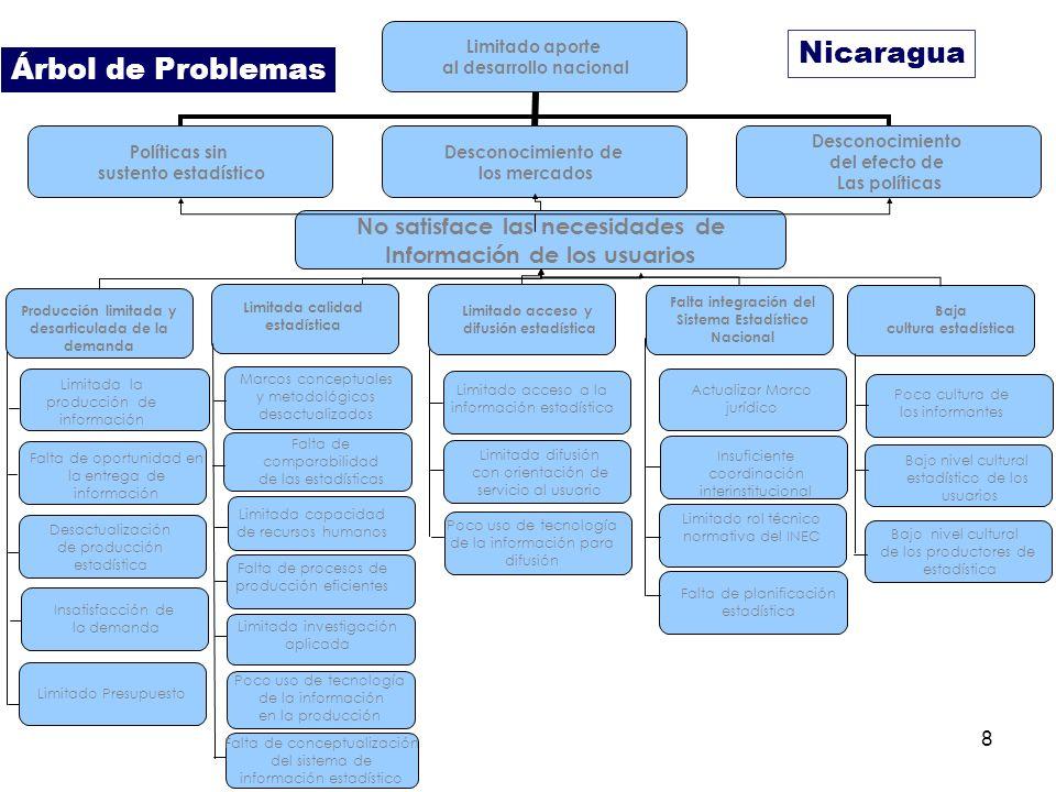 Nicaragua Árbol de Problemas No satisface las necesidades de