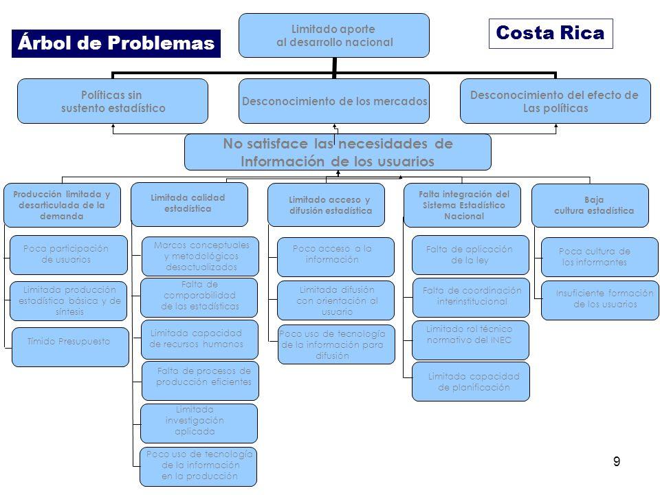 Costa Rica Árbol de Problemas No satisface las necesidades de