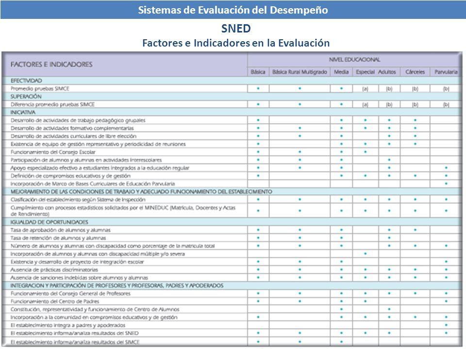 SNED Factores e Indicadores en la Evaluación