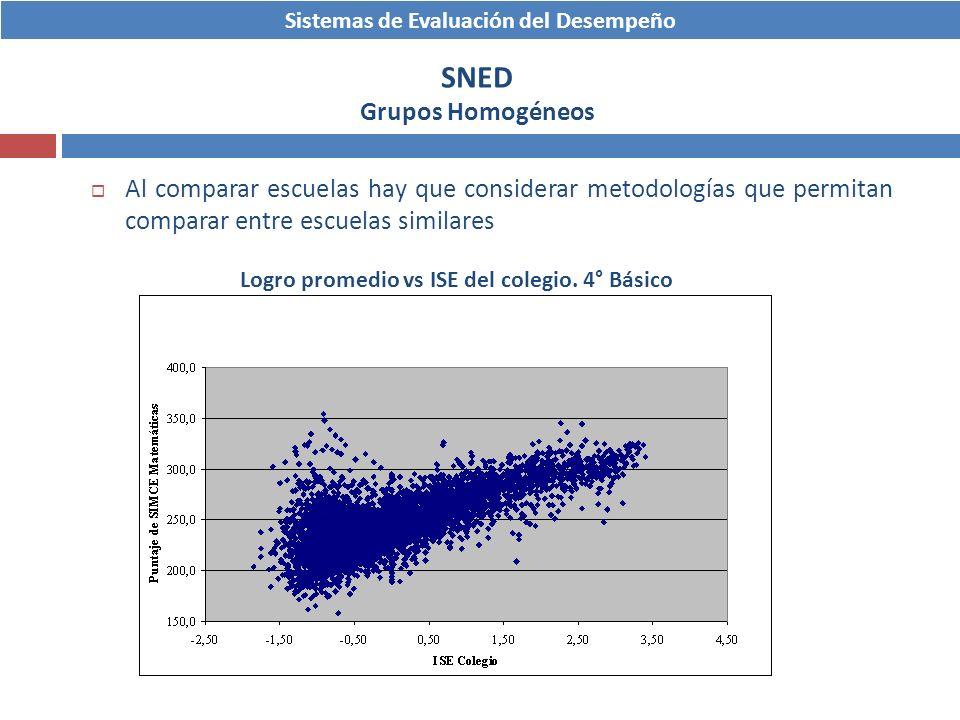 Sistemas de Evaluación del Desempeño SNED Grupos Homogéneos