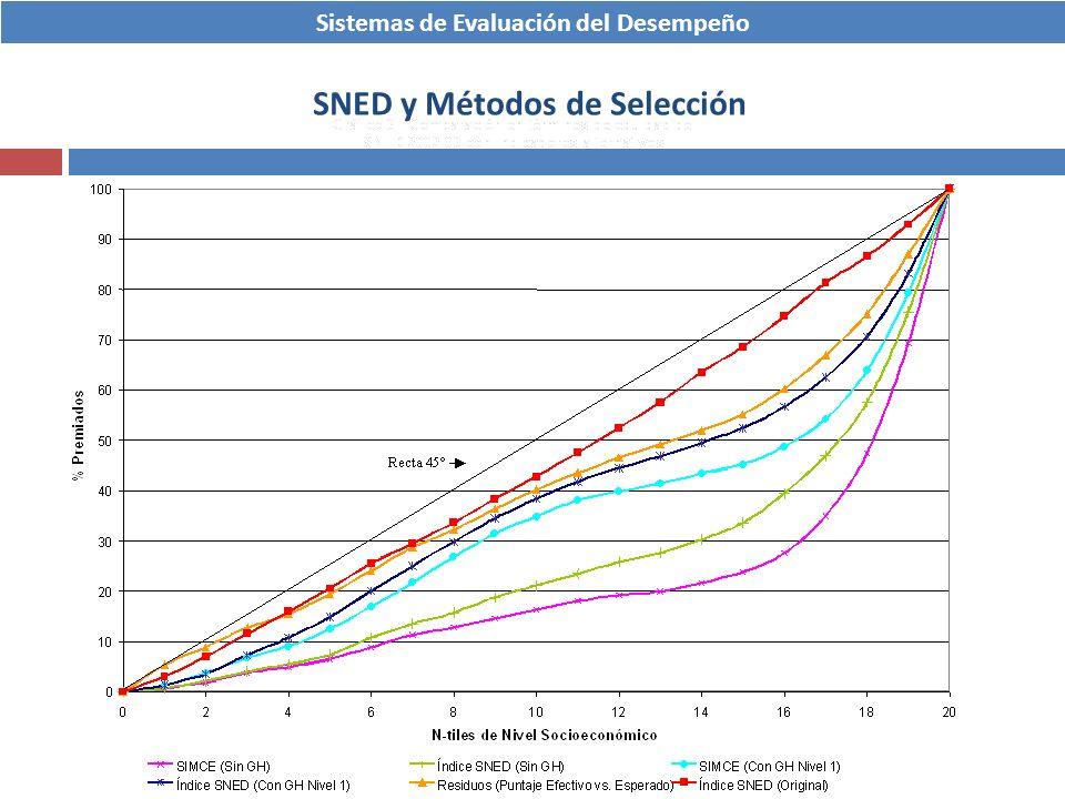 Sistemas de Evaluación del Desempeño SNED y Métodos de Selección