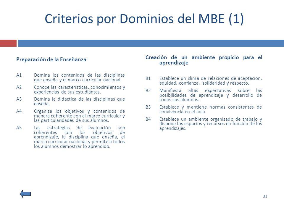 Criterios por Dominios del MBE (1)