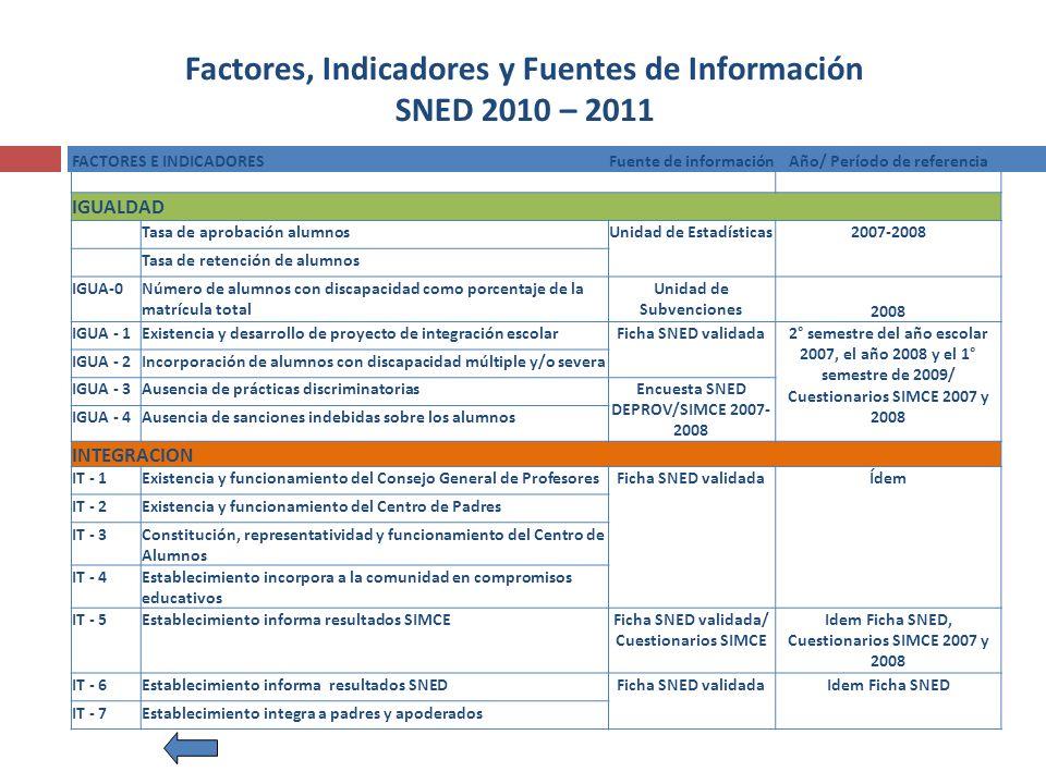 Factores, Indicadores y Fuentes de Información SNED 2010 – 2011