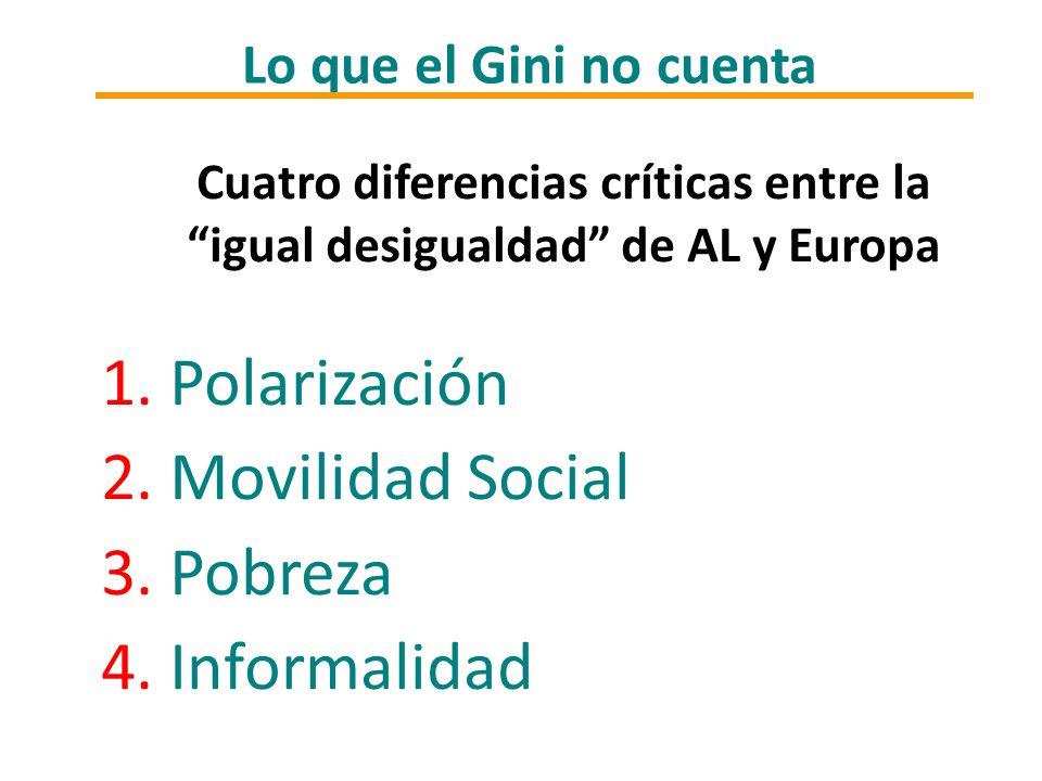 1. Polarización 2. Movilidad Social 3. Pobreza 4. Informalidad