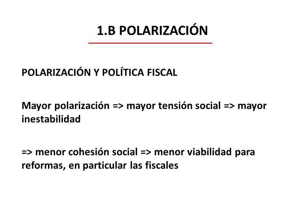 1.B POLARIZACIÓN POLARIZACIÓN Y POLÍTICA FISCAL