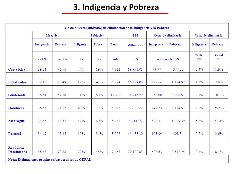 Costo directo (subisidio) de eliminación de la Indigencia y la Pobreza