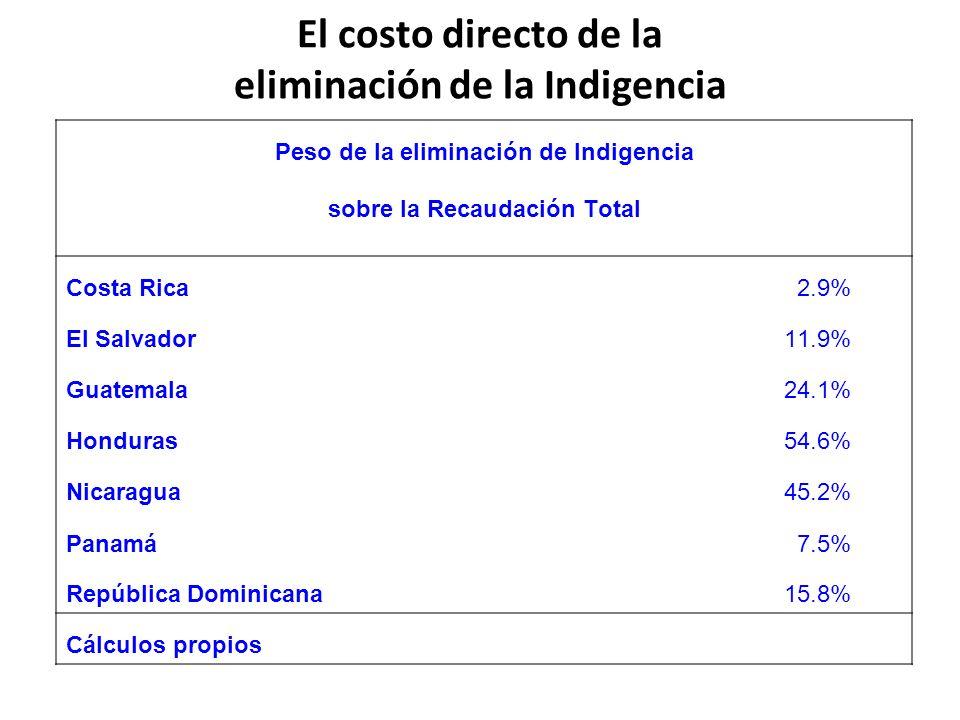 El costo directo de la eliminación de la Indigencia
