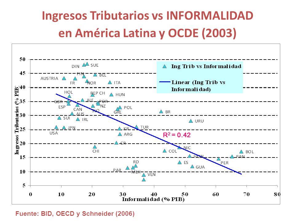 Ingresos Tributarios vs INFORMALIDAD en América Latina y OCDE (2003)
