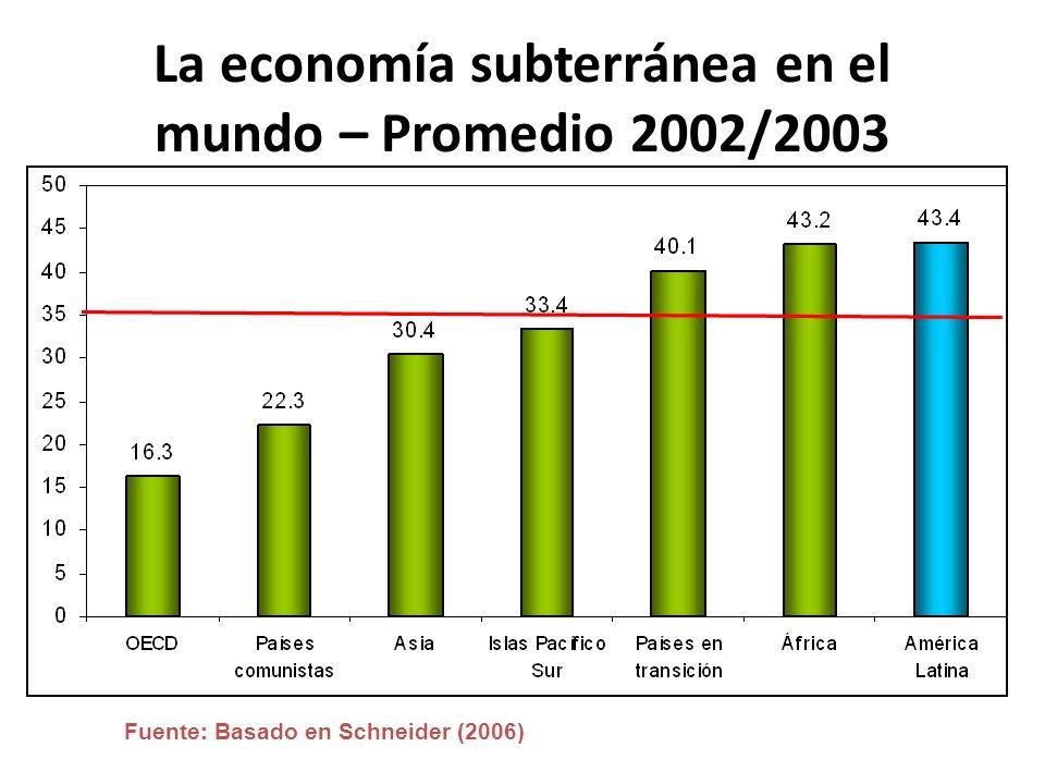 La economía subterránea en el mundo – Promedio 2002/2003