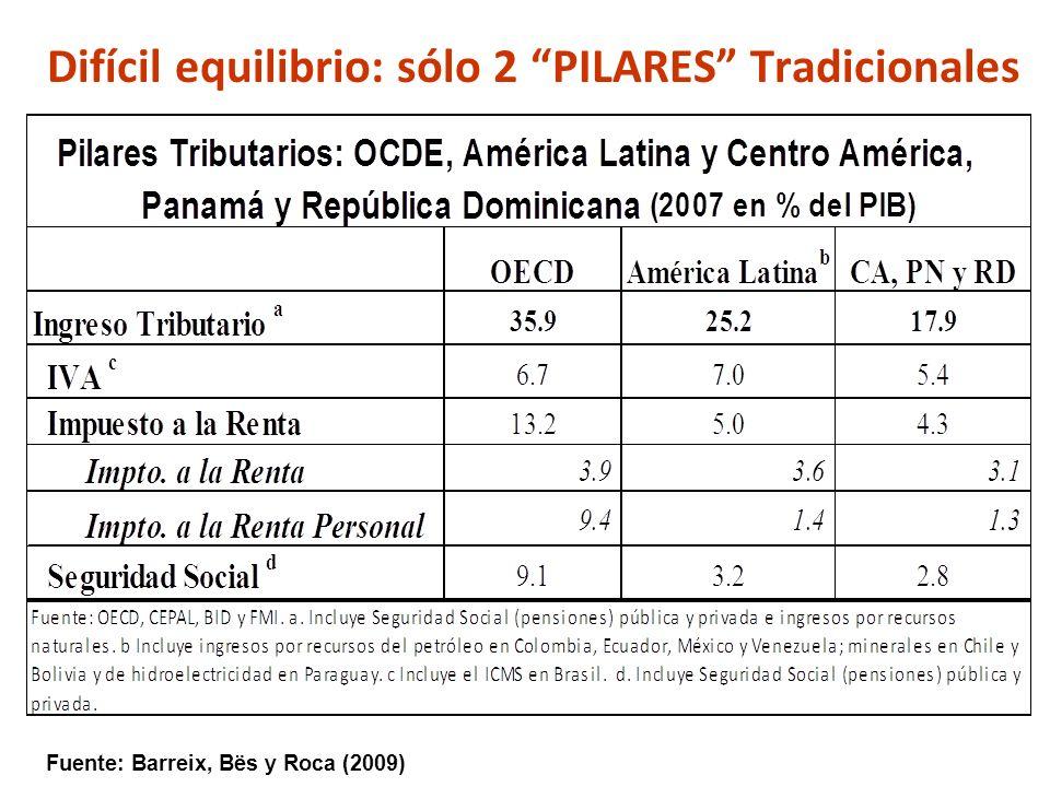 Difícil equilibrio: sólo 2 PILARES Tradicionales