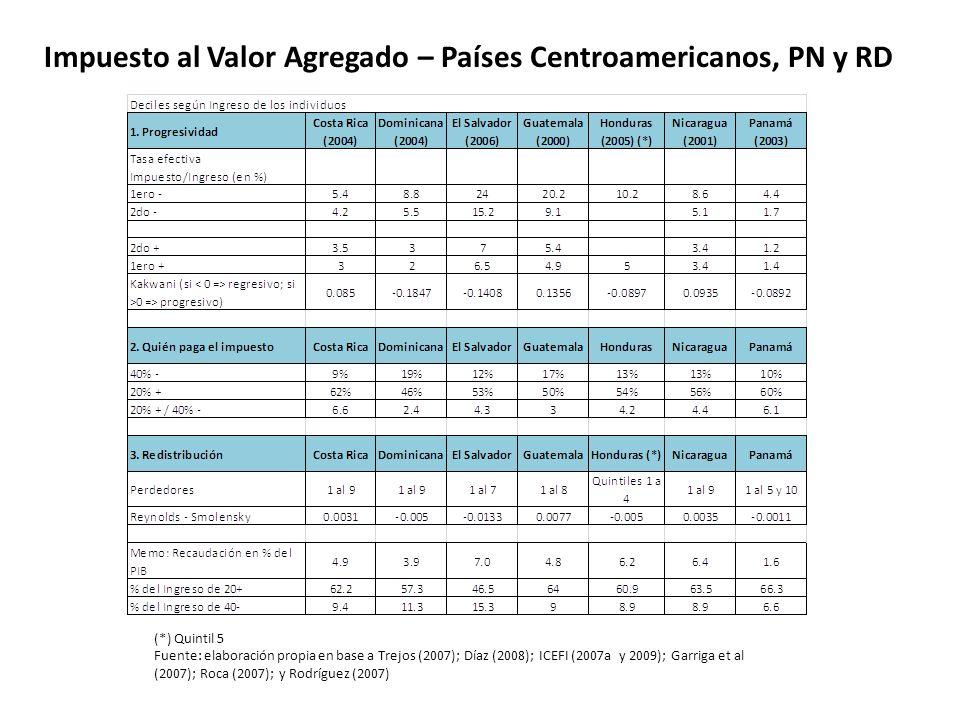 Impuesto al Valor Agregado – Países Centroamericanos, PN y RD
