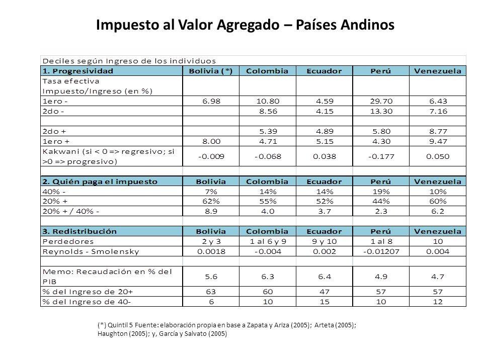 Impuesto al Valor Agregado – Países Andinos