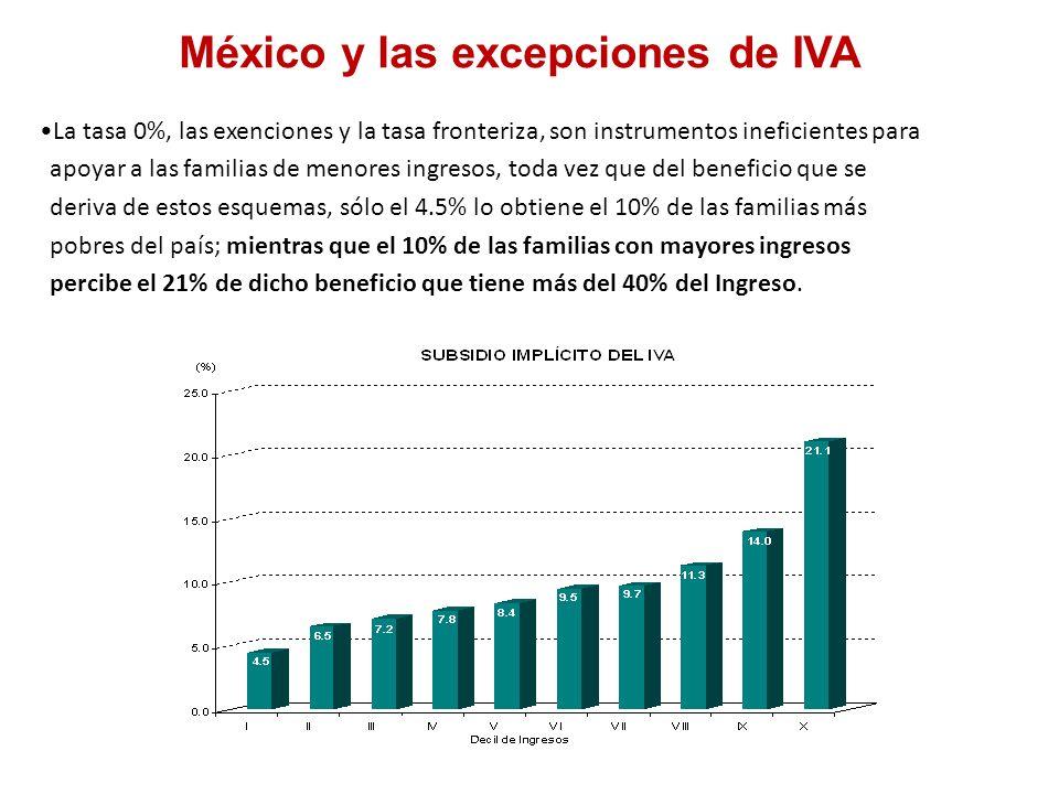 México y las excepciones de IVA