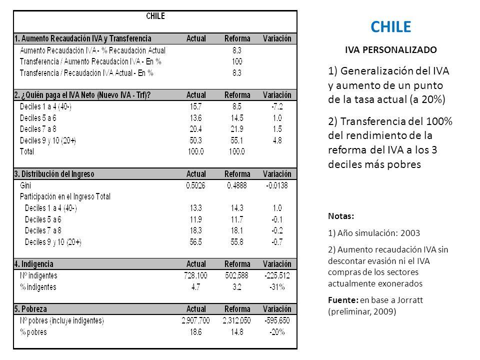 CHILE IVA PERSONALIZADO. 1) Generalización del IVA y aumento de un punto de la tasa actual (a 20%)