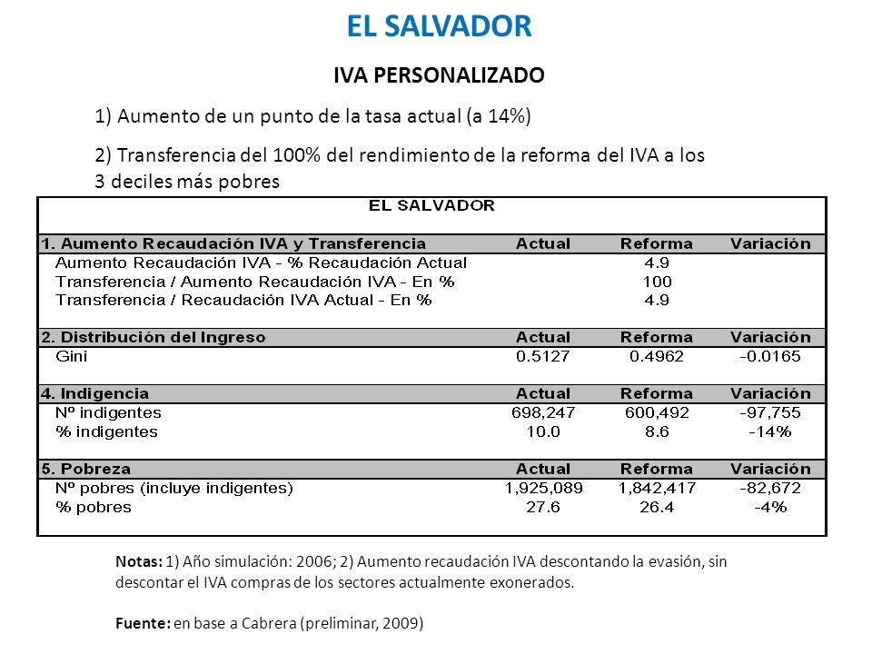 EL SALVADOR IVA PERSONALIZADO