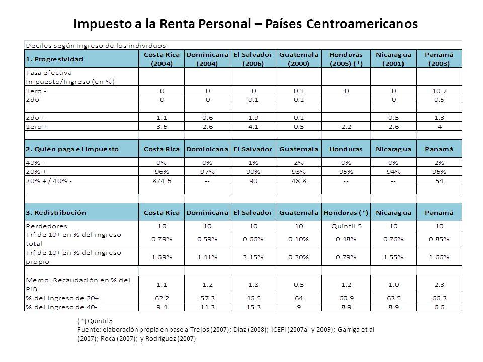 Impuesto a la Renta Personal – Países Centroamericanos