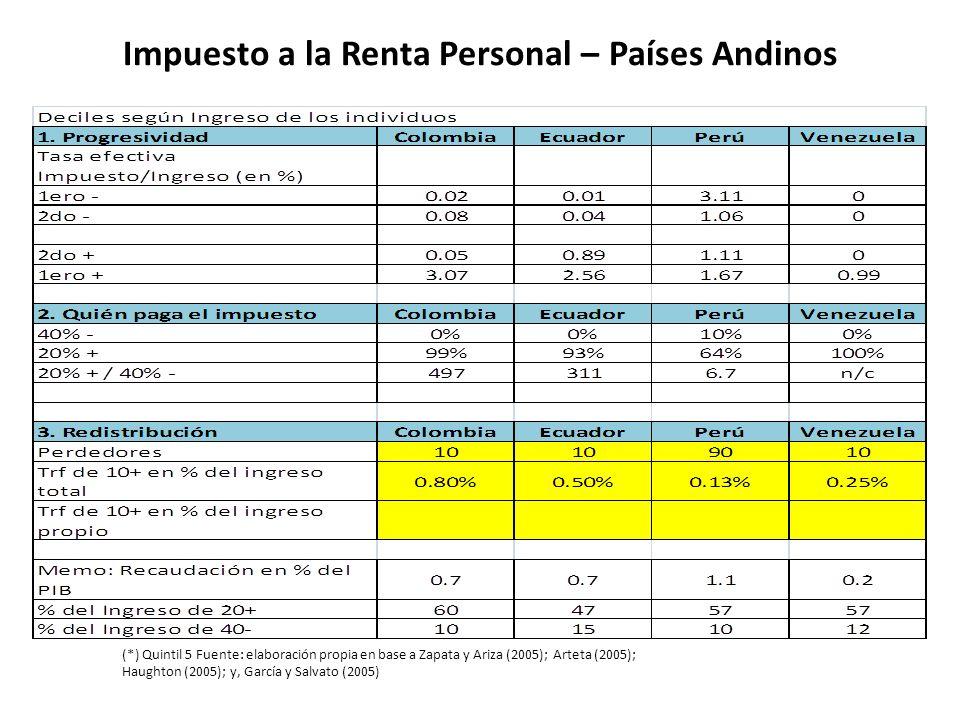 Impuesto a la Renta Personal – Países Andinos