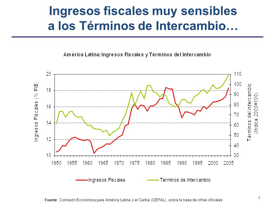 Ingresos fiscales muy sensibles a los Términos de Intercambio…