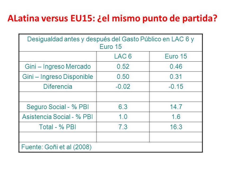 ALatina versus EU15: ¿el mismo punto de partida