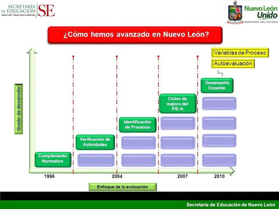 ¿Cómo hemos avanzado en Nuevo León