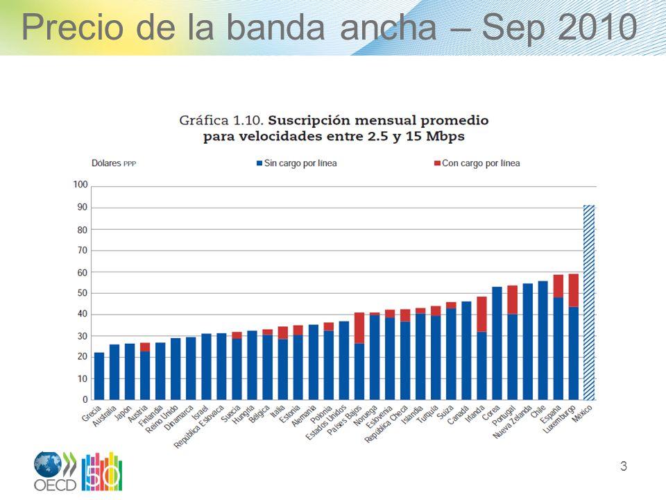Precio de la banda ancha – Sep 2010