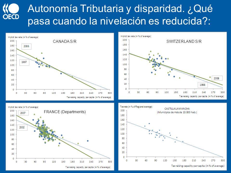 Autonomía Tributaria y disparidad