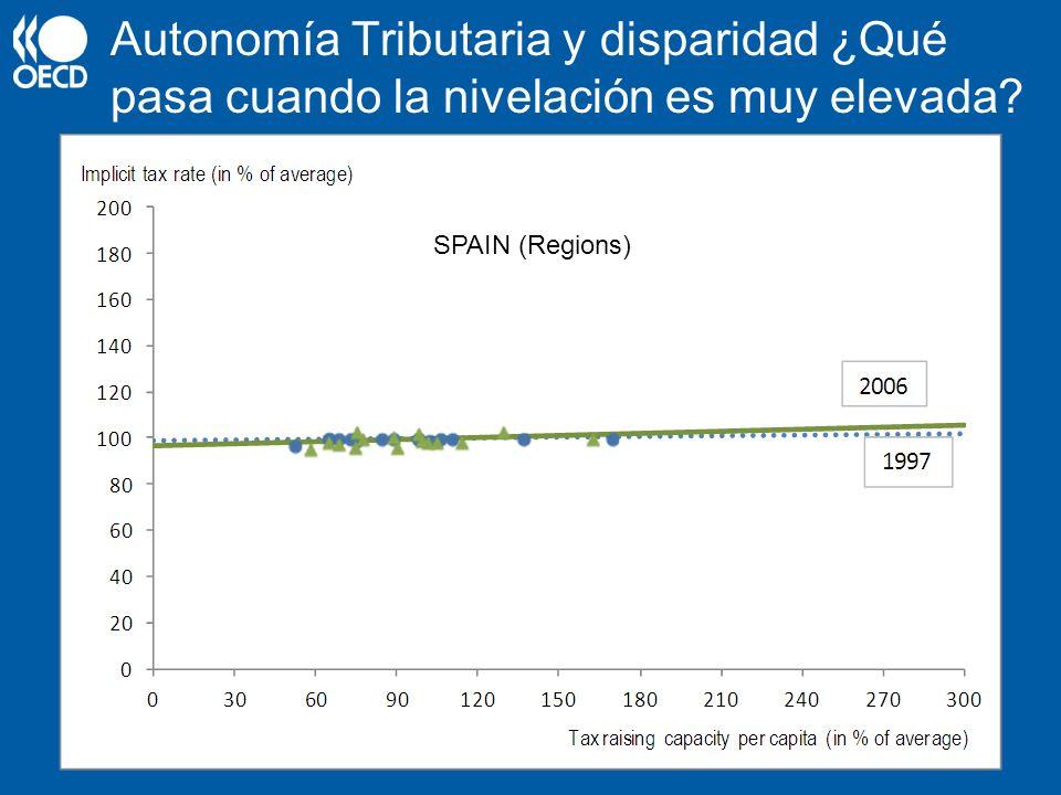 Autonomía Tributaria y disparidad ¿Qué pasa cuando la nivelación es muy elevada