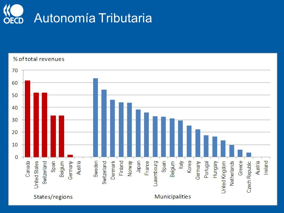 Autonomía Tributaria