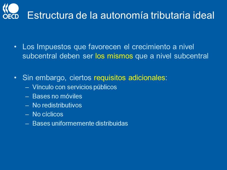 Estructura de la autonomía tributaria ideal