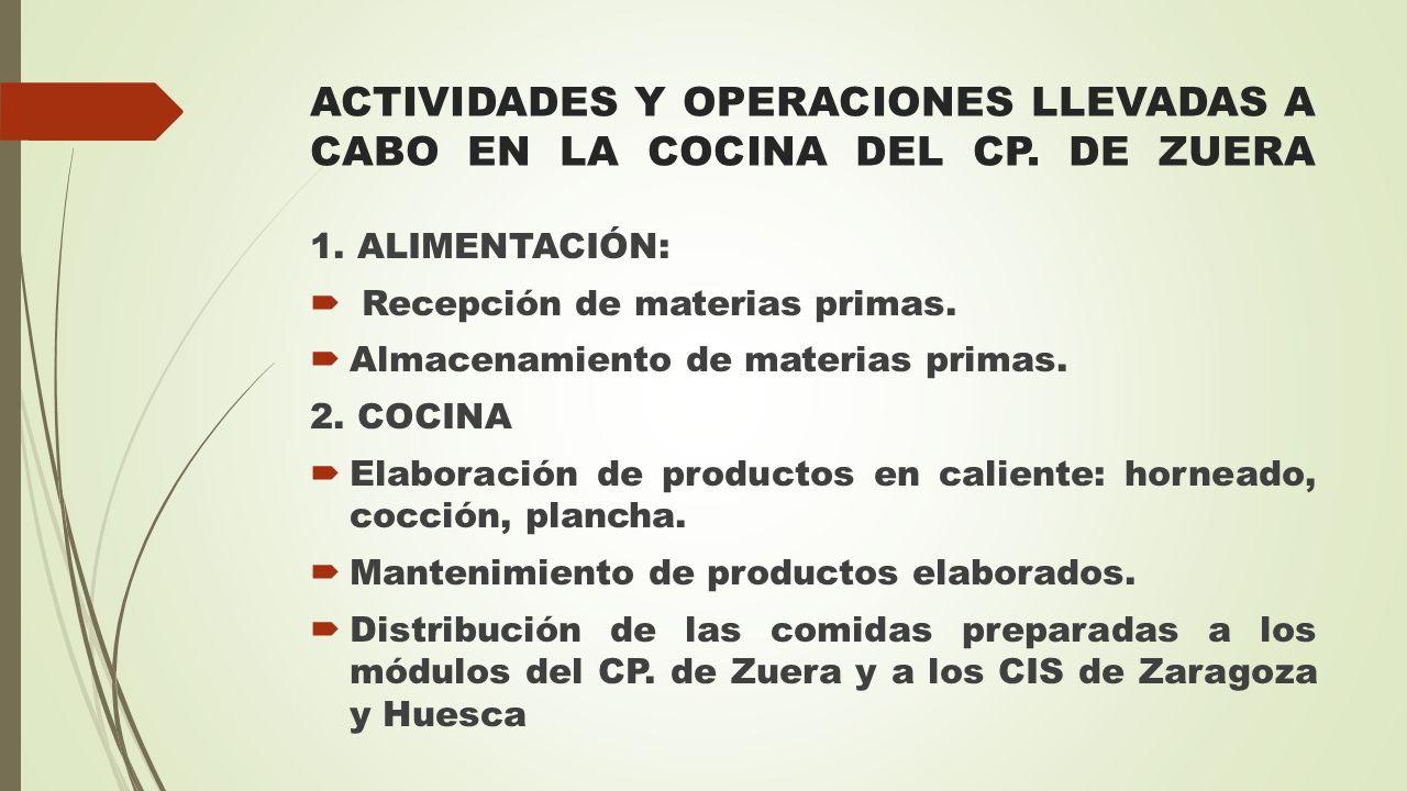 ACTIVIDADES Y OPERACIONES LLEVADAS A CABO EN LA COCINA DEL CP. DE ZUERA