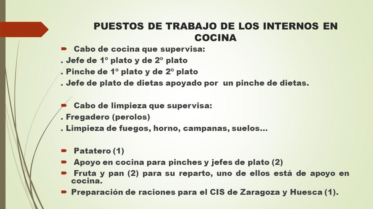 PUESTOS DE TRABAJO DE LOS INTERNOS EN COCINA