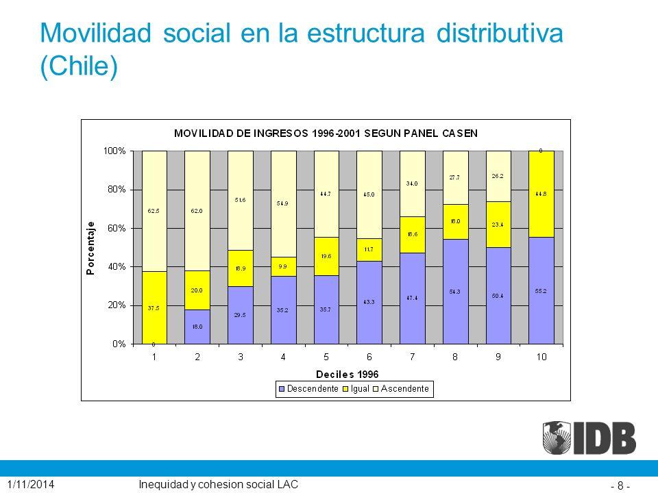 Movilidad social en la estructura distributiva (Chile)