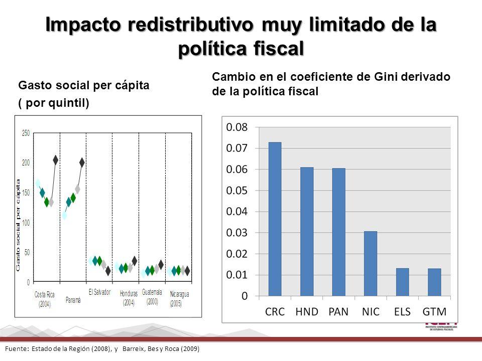 Impacto redistributivo muy limitado de la política fiscal