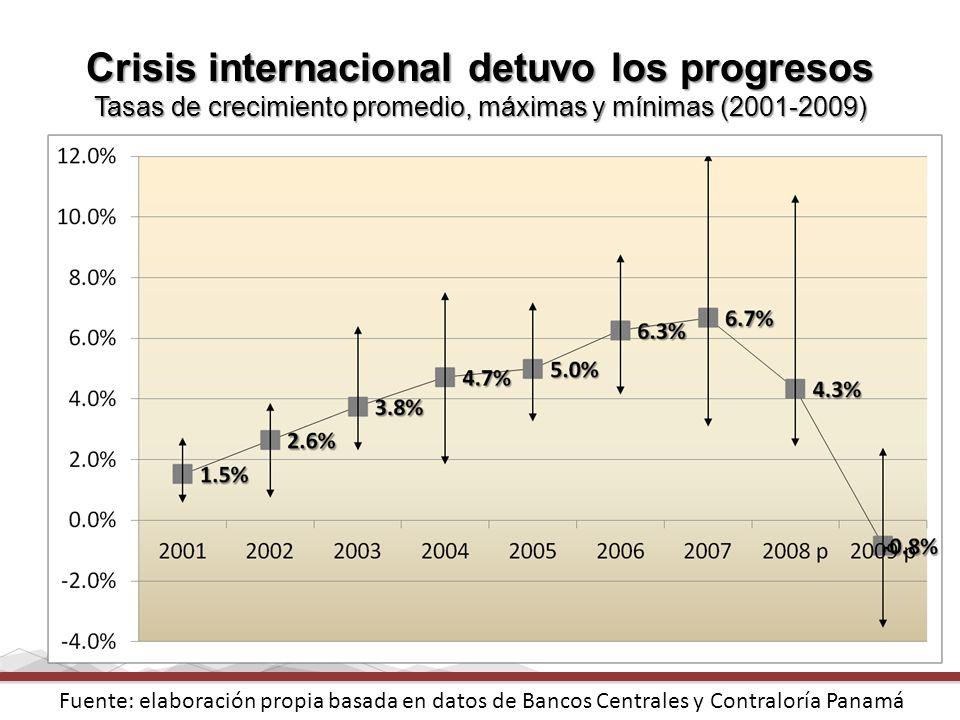 Crisis internacional detuvo los progresos Tasas de crecimiento promedio, máximas y mínimas (2001-2009)