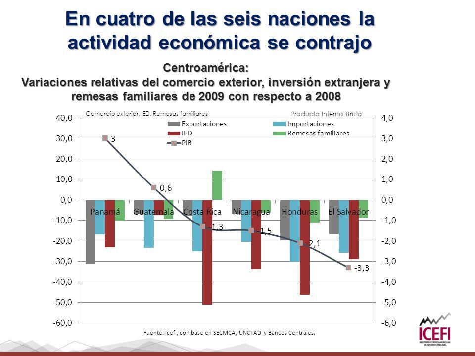 En cuatro de las seis naciones la actividad económica se contrajo