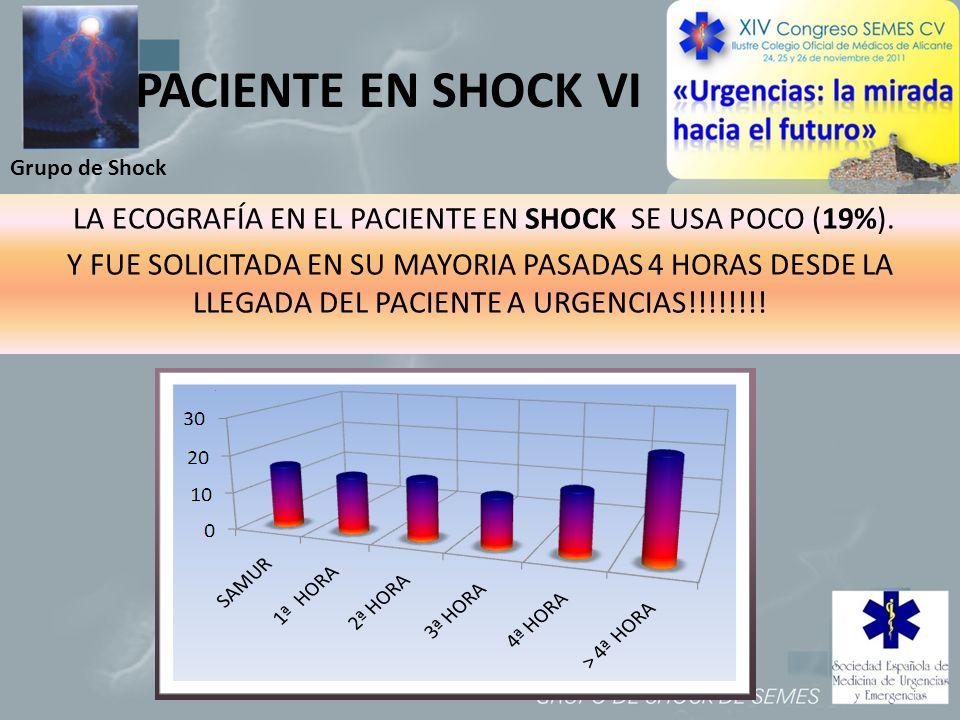 LA ECOGRAFÍA EN EL PACIENTE EN SHOCK SE USA POCO (19%).