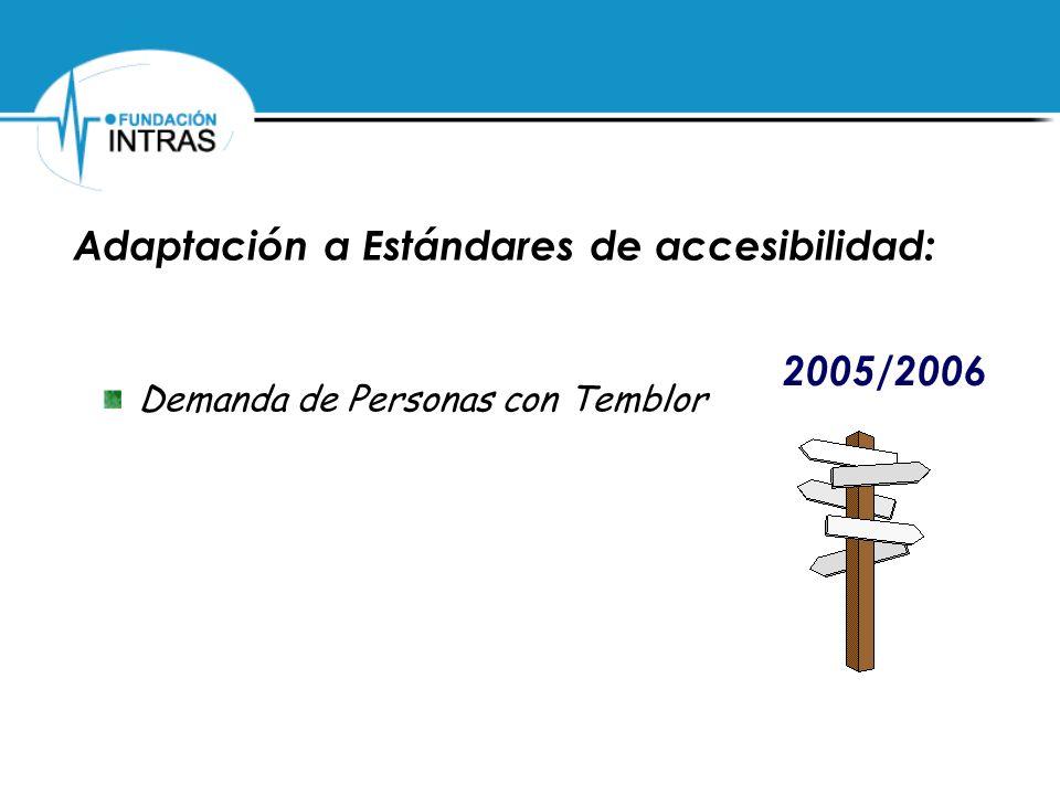 Adaptación a Estándares de accesibilidad:
