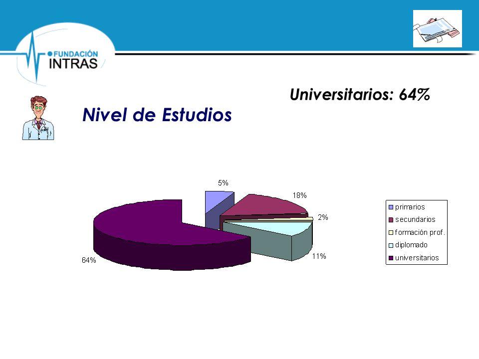 Universitarios: 64% Nivel de Estudios