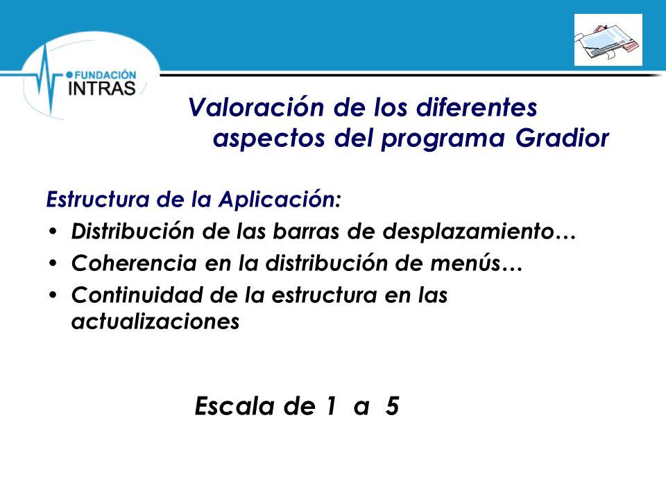 Valoración de los diferentes aspectos del programa Gradior