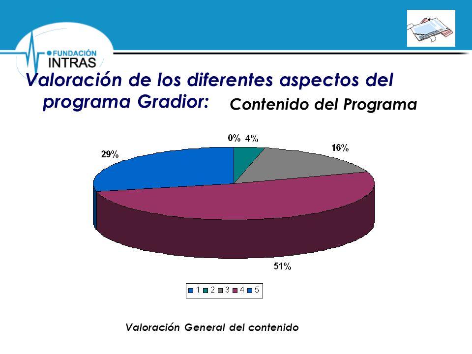 Valoración de los diferentes aspectos del programa Gradior: